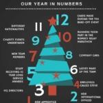 twelve days of chirstmas graphic 2016
